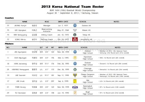 2013 South Korean National Team_2013 IBAF AAA World Championship001