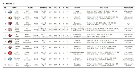 2014 KBO First-Year Player Draft_Results002