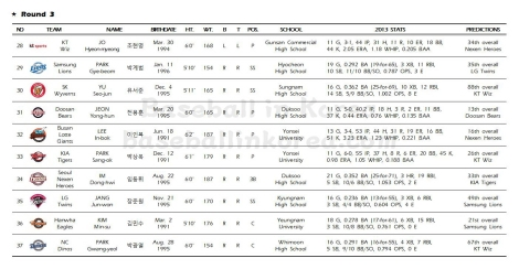 2014 KBO First-Year Player Draft_Results004