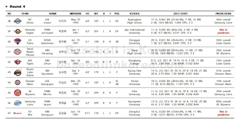 2014 KBO First-Year Player Draft_Results005