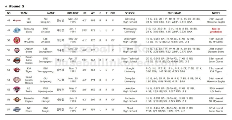 2014 KBO First-Year Player Draft_Results006