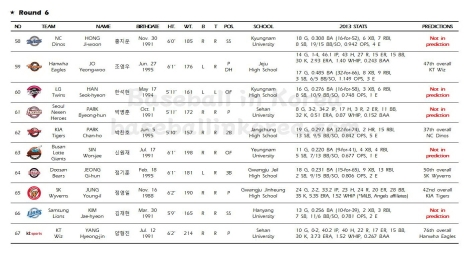 2014 KBO First-Year Player Draft_Results007
