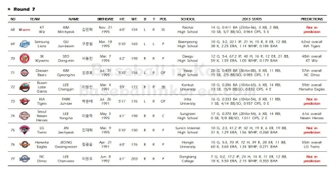 2014 KBO First-Year Player Draft_Results008