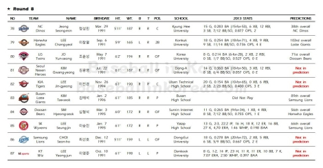 2014 KBO First-Year Player Draft_Results009