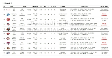 2014 KBO First-Year Player Draft_Results010