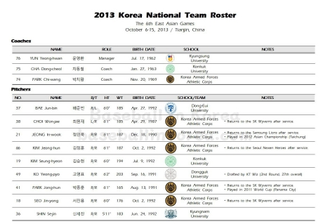 2013 South Korean National Team_6th East Asian Games001