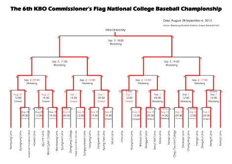 6th KBO Commissioner's Flag_Brackets