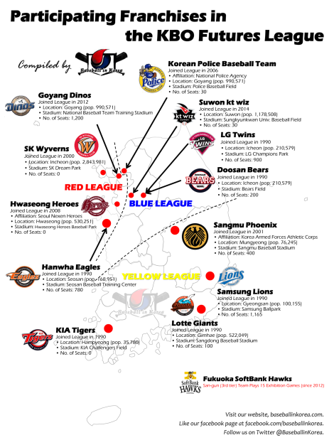 Franchises in the KBO Futures League