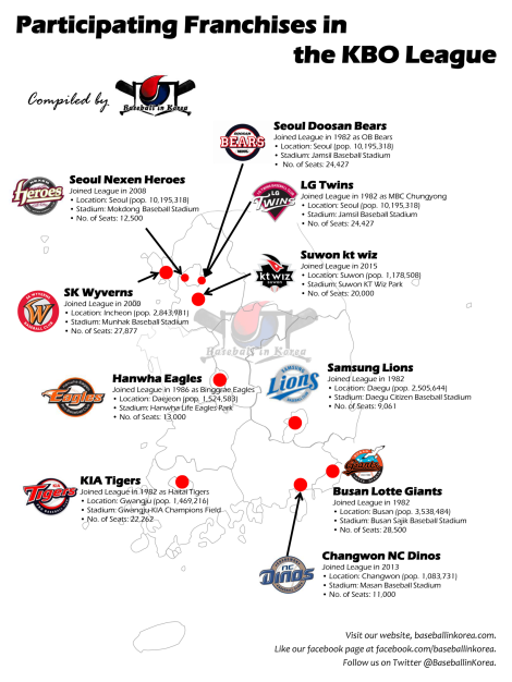 Franchises in the KBO League