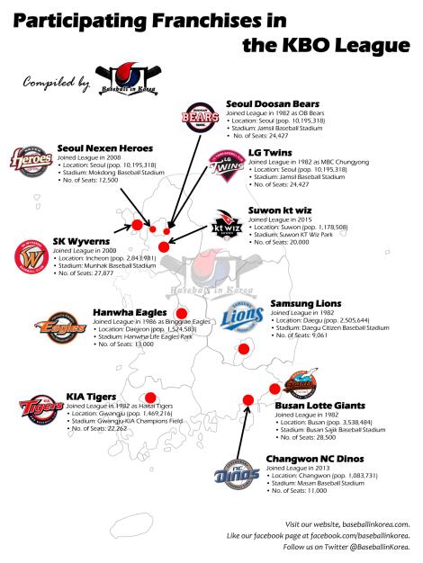 Franchises in the KBO League
