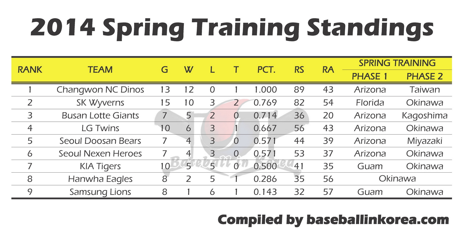 2014 Spring Training Standings