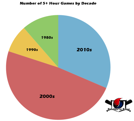Longest Games by Decade