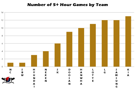 Longest Games by Team001001