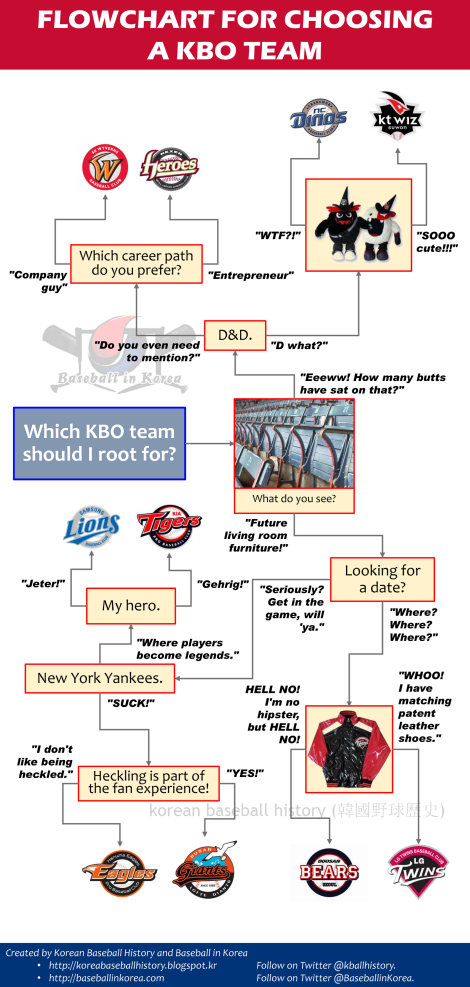 Which KBO Team Should I Root for